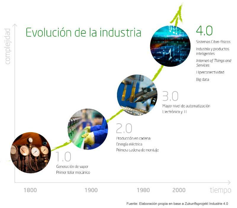 Evolución de la Industria hasta la 4.0