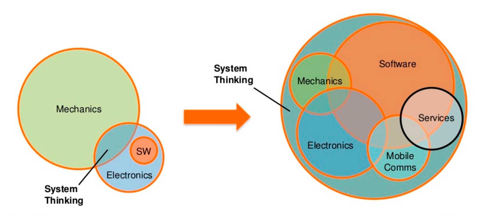 Software defined machines