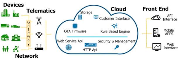 Servicios Cloud Computing