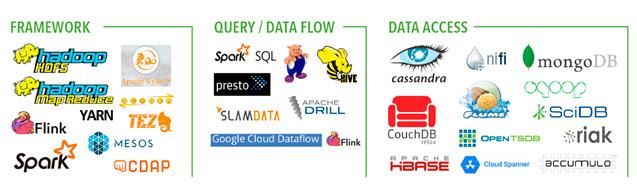 Herramientas Open Source de Big Data