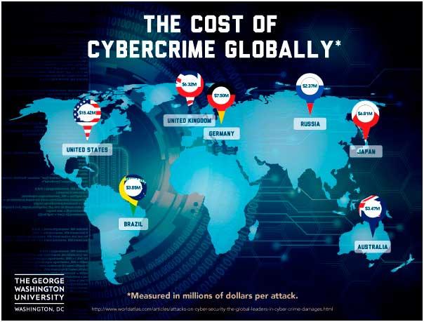 Coste global de los ciberataques