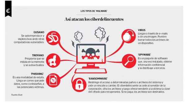 Así atacan los ciberdelincuentes