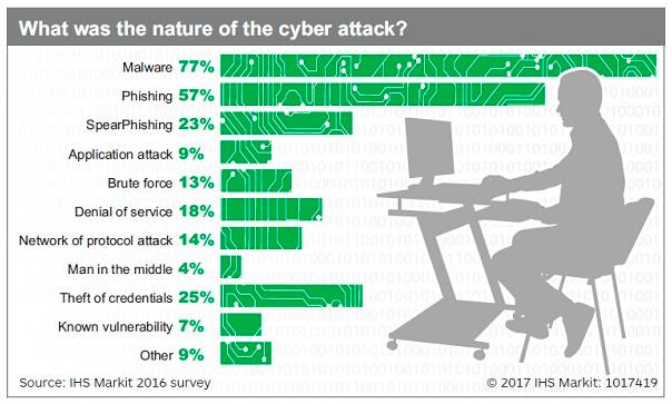 Tipos de ciberataques
